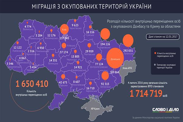 Переселенцям Тернопільщина подобається найменше (інфографіка)