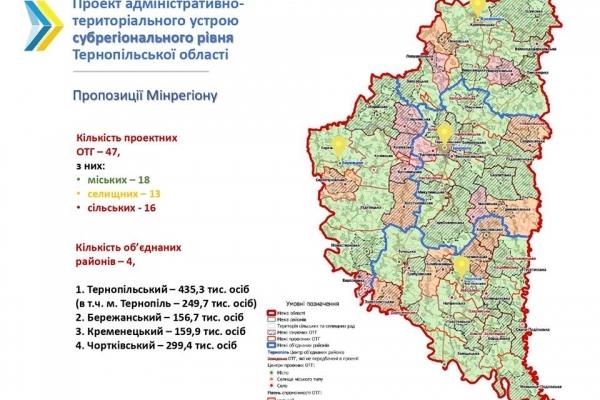 На Тернопільщині ліквідують декілька громад